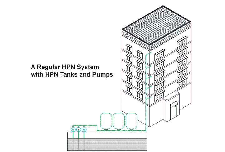 A Regular HPN System with HPN Tanks and Pumps